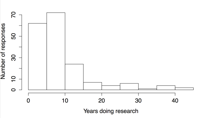 Age of researchers