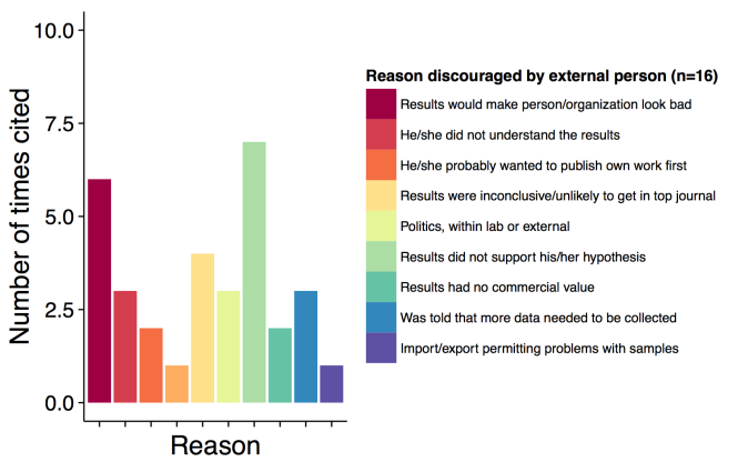 reasons external